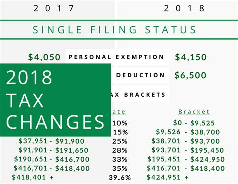 2018 Duty Changes by Tax Changes For The 2018 Tax Year