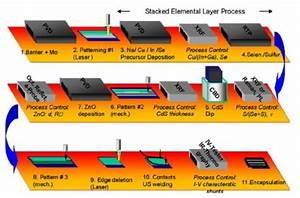 Semiconductor Recycling Plant Case Study Of Cis