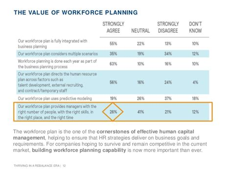Workforce Sustainability  Building A Thriving Workforce