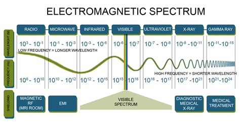 what is the frequency of an electromagnetic wave with energy 6 0 10 15 socratic