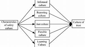 Safety Culture Model Characteristics  Reason  1997