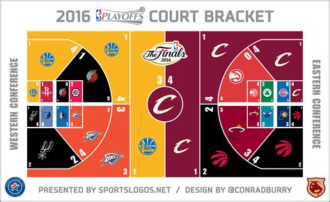 nba playoffs  court bracket style chris