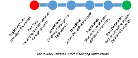 Marketing Optimization by The Journey Toward Direct Marketing Optimization