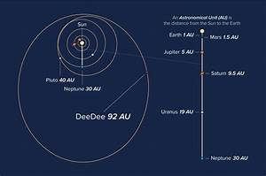 Astronomers Investigate a Distant Member of Our Solar ...