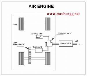 Design And Fabrication Of Air Engine