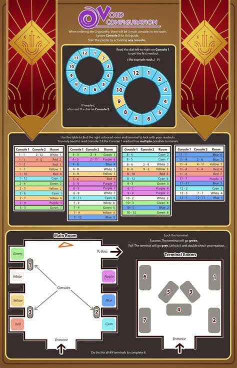 configuration void arc reddit infographics consoles destinythegame