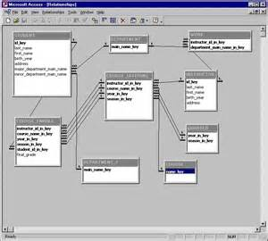 Relational Database Schema