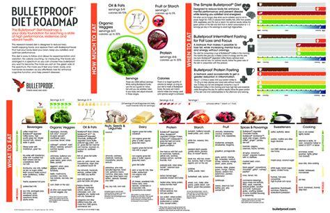 complete bulletproof diet roadmap bulletproof