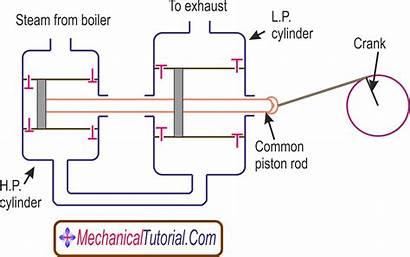Steam Engine Compound Cylinder Diagram Tandem Works