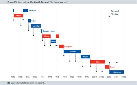 The History Of Changes Of Prime Minister The Institute