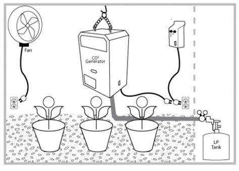 carbon dioxide co2 enrichment in an indoor garden house