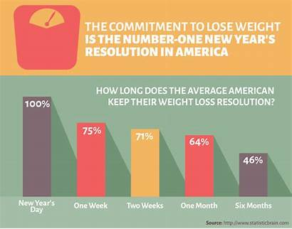 Resolution Resolutions Weight Loss Statistics Chart Fitness