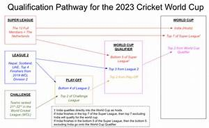 2022 Cricket World Cup Qualifier