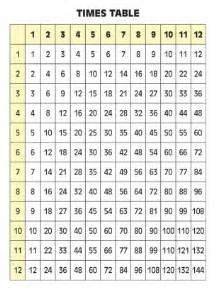 Printable Multiplication Times Table Worksheet