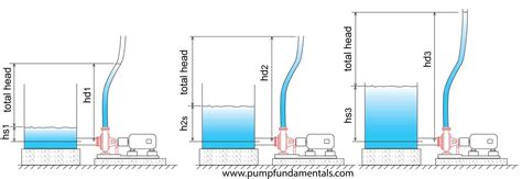 Heat Pressure Diagram by What Is