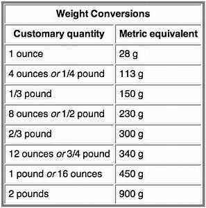 Metric Conversion Chart From Can Cook Can