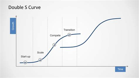 curve template doble s curve template for powerpoint slidemodel