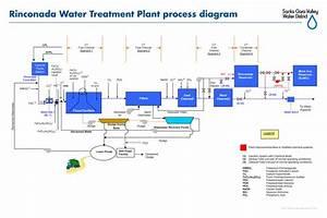 Rinconada Water Treatment Plant Process Diagram