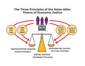 Economic and Social Justice Definition