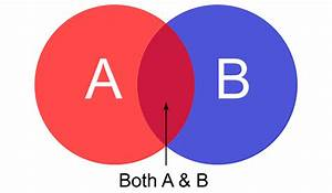 A Venn Diagram Is An Overlapping Graph Showing Relationships