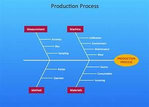 Fishbone Diagrams Solution