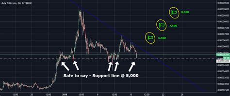 Hello all, ada has a great break out chart, i see ada overall having a slight pullback to around the high.50's. Cardano ADA Forecast for BITTREX:ADABTC by itradearn ...
