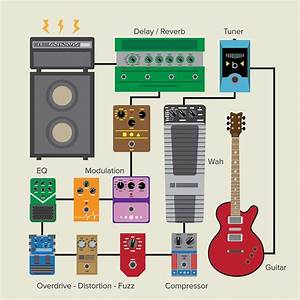 Our Guide On How To Build A Pedalboard  With Images