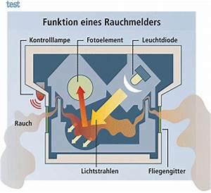 Rauchmelder Kaufen Aldi : rauchmelder original und f lschung am markt meldung ~ Kayakingforconservation.com Haus und Dekorationen