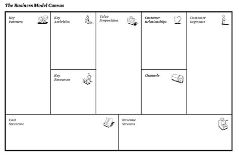 The Business Model Canvas « Medamothi