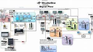 Presonus Studio One Daw Signal Flow Diagram  It U0026 39 S Important To Know How Digital Audio Recording