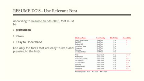 professional resume dos and donts resume tips 2016 do s and don ts