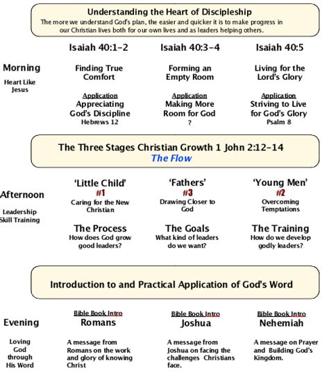 leadership training christian leadership training topics
