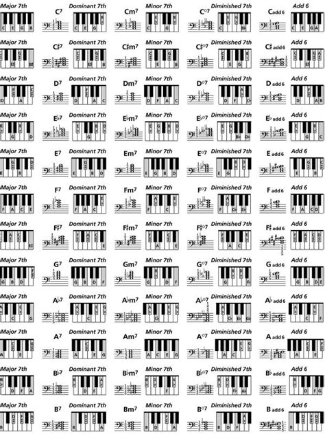 chord template pdf piano chords chart pdf template business