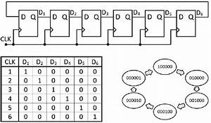 State Diagram And Implementation Of A Six Bit Ring Counter