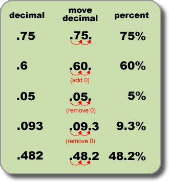 23 Percents And Decimals  6th Grade Math Souliaskarimi