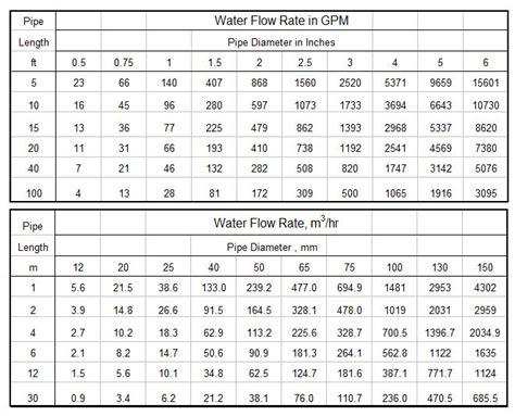 Hydraulic Pipe Flow Capacity Table Principlesofafreesociety