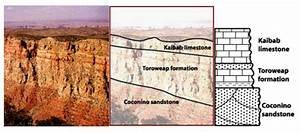 Geology On Mars  Using Stratigraphic Columns To Tell The