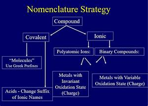 2 7  Nomenclature Of Ionic  Covalent  And Acid Compounds