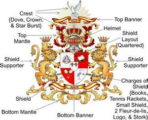 Family Coat of Arms Symbols