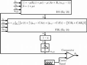 A  Block Diagram Of The Composite Controller For The