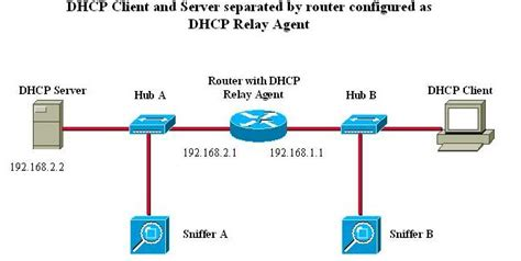 Understanding And Troubleshooting Dhcp In Catalyst Switch