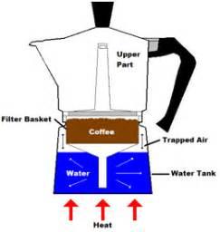 Moka Pot   The Coffee Wiki   Fandom powered by Wikia