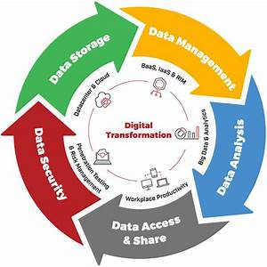 Managing Data Securely