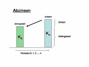 Perioden Berechnen : abzinsen hortipendium ~ Themetempest.com Abrechnung