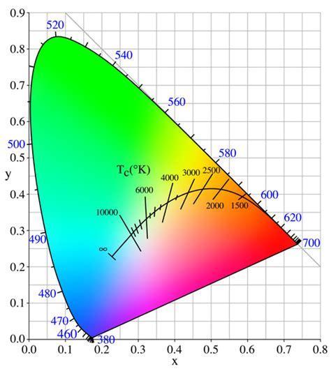 LED Farbtemperatur : Stromsparlampen   Energiesparlampen