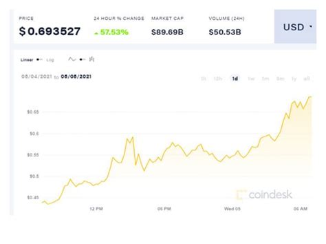 Dogecoin price: $1 target edging closer as DOGE rally ...