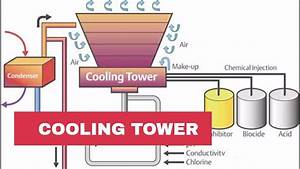 Principle Of Cooling Towers
