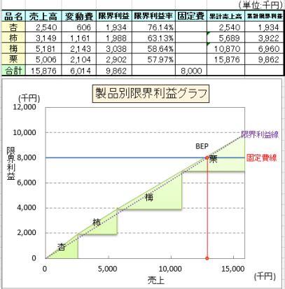 限界 利益 率
