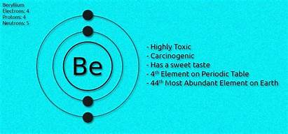 Beryllium Facts Interesting Sy Table Should Care
