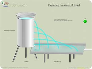 Pressure Of Liquid From Different Height